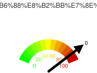 Google-O-Meter見本